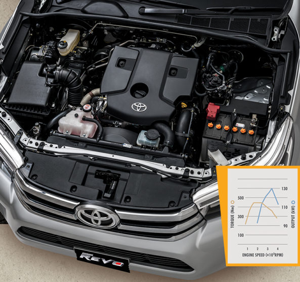 2018 Toyota Hilux Revo Launched with New 2.8L Engine 2
