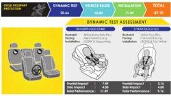 2018 Hyundai Ioniq Scores 5 Starts at ASEAN NCAP Crash Tests 3