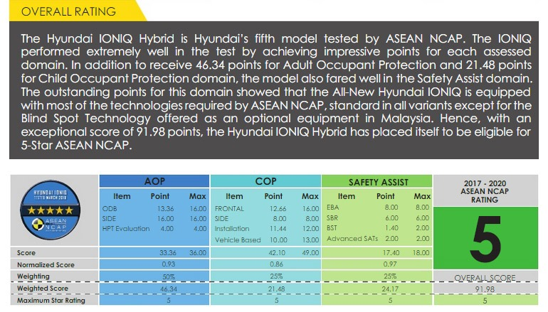 2018 Hyundai Ioniq Scores 5 Starts at ASEAN NCAP Crash Tests 4