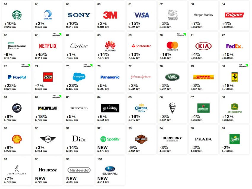 Toyota Remains the World's Most Valuable Automotive Brand in Interbrand's 2018 Best Global Brands List 4