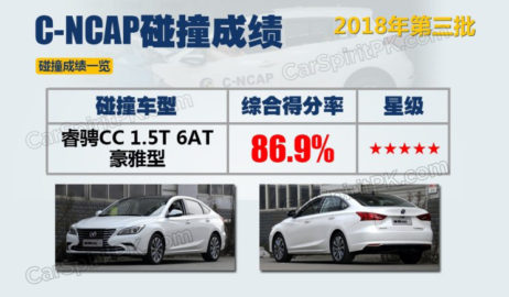 Changan Raeton CC Got 5 Stars from CNCAP Crash Tests 1