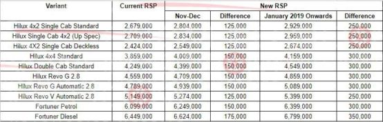 Toyota Prices Revised While Bookings Resume 2