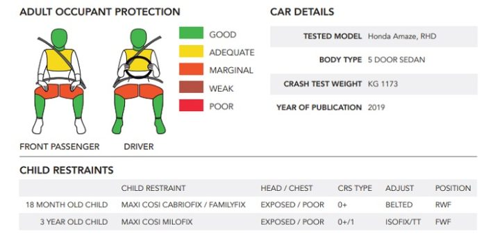 Honda Amaze Scores 4-star Global NCAP Safety Rating 2