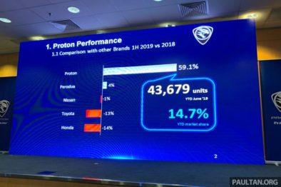 Proton Targets 100k Sales in 2020 3