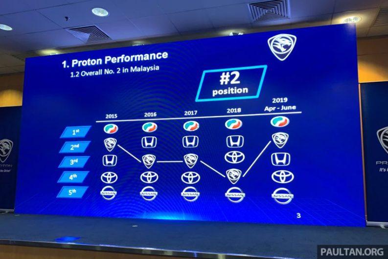 Proton Targets 100k Sales in 2020 1
