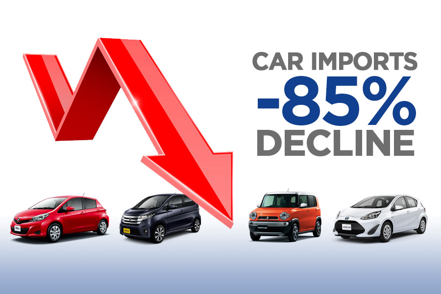 Car Imports Fell by 85% During First Two Months of FY2019-20 5