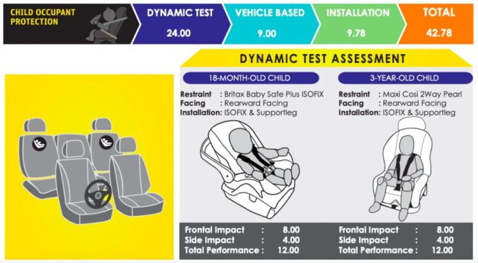 2020 Isuzu D-Max Scores 5 Stars in ASEAN NCAP Crash Tests 3