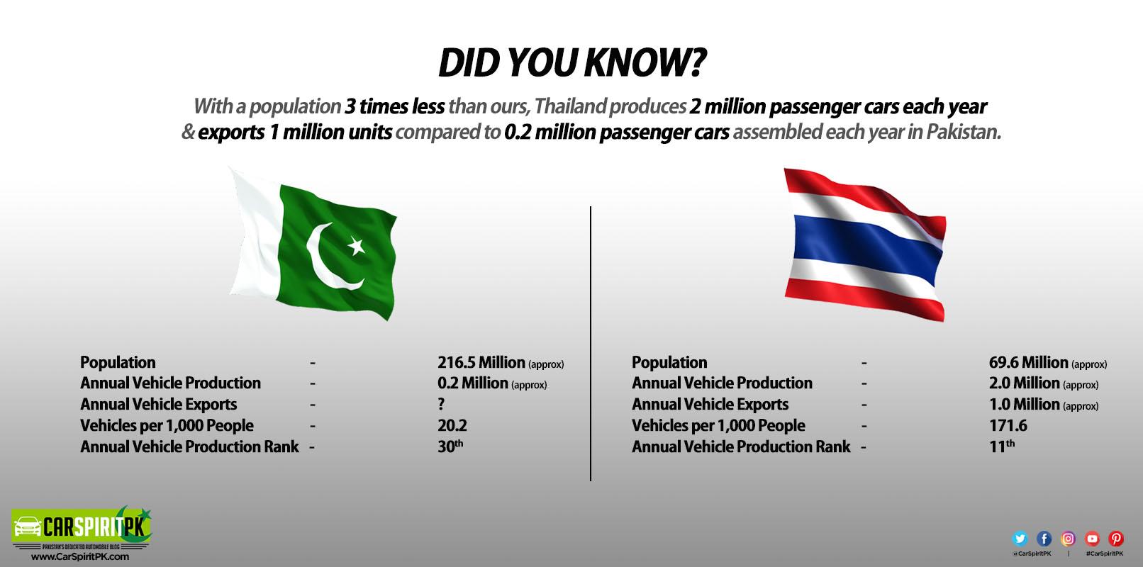 Is Pakistan a 200,000 Vehicles per Year Market? 1