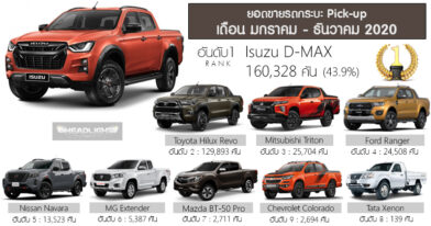 Isuzu D-MAX Outsold Toyota Hilux in Thailand Becoming Highest Selling Pickup Truck of 2020 1