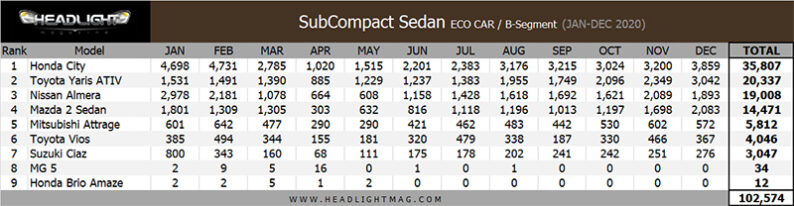Honda City was the Bestselling Car in Thailand in 2020 3
