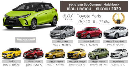 Toyota Yaris was the Bestselling Subcompact Hatchback in Thailand in 2020 2