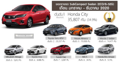 Honda City was the Bestselling Car in Thailand in 2020 2
