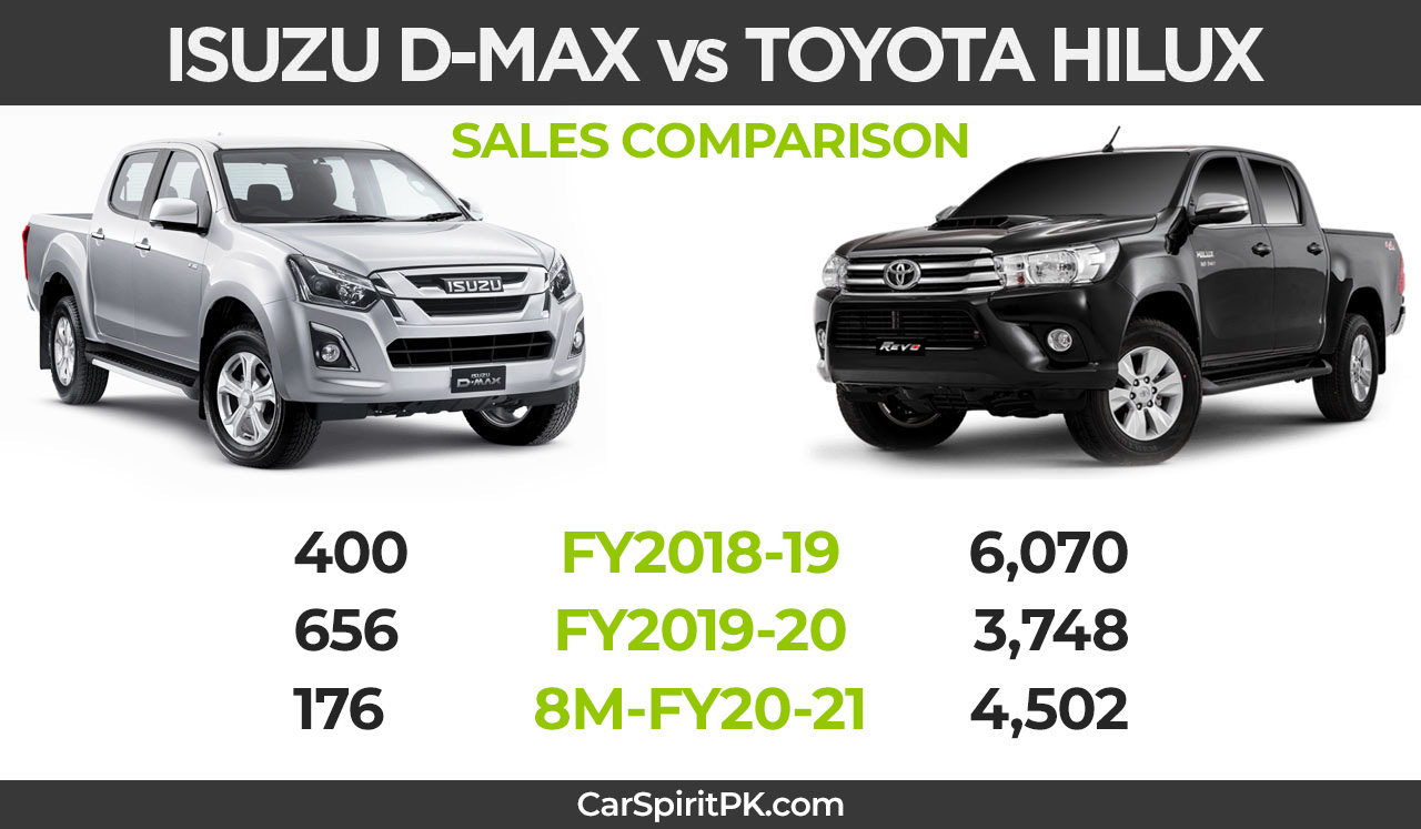 Toyota Hilux Wins Back 96.1% Share of the Market 4