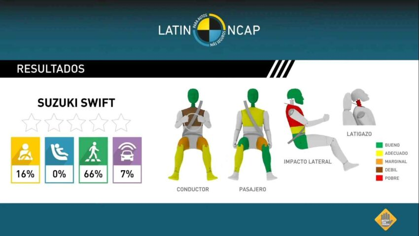 suzuki swift latin ncap crash test result 1ca2
